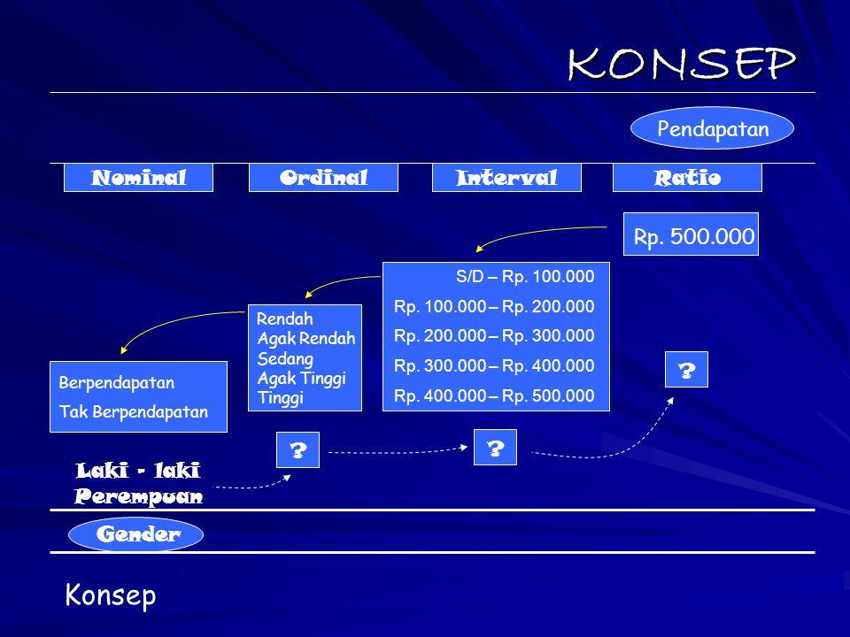 KONSEP Pendapatan NominalOrdinalIntervalRatio Rp. 500.000 S/D – Rp. 100.000 Rp. 100.000 – Rp. 200.000 Rp. 200.000 – Rp. 300.000 Rp. 300.000 – Rp. 400.