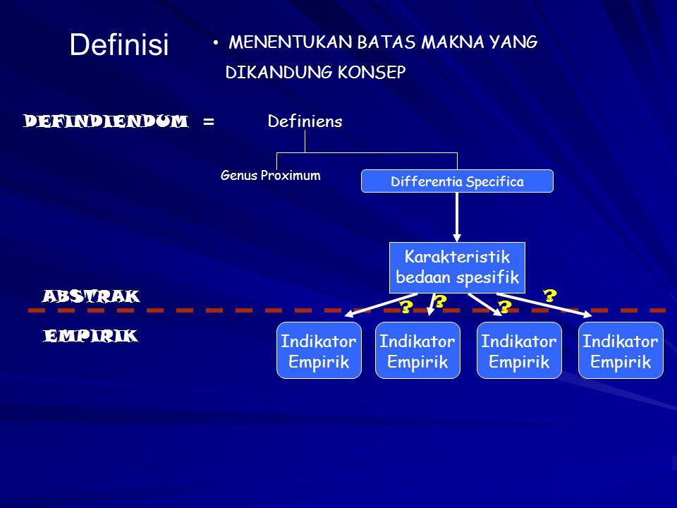 Definisi MENENTUKAN BATAS MAKNA YANG DIKANDUNG KONSEP DEFINDIENDUM = Definiens Genus Proximum Differentia Specifica Karakteristik bedaan spesifik ABST