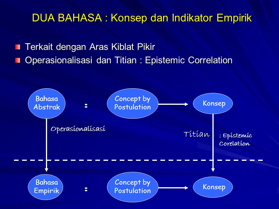 DUA BAHASA : Konsep dan Indikator Empirik Terkait dengan Aras Kiblat Pikir Operasionalisasi dan Titian : Epistemic Correlation Bahasa Abstrak : Concept by Postulation Konsep Operasionalisasi Bahasa Empirik : Concept by Postulation Konsep Titian : Epistemic Corelation