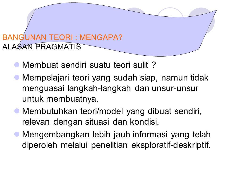 DIFFERENTIA SPESIFICA dan INDIKATOR EMPIRIK * PERLU TITIAN : EPISTEMIC CORRELATION DEFINIENDUM = Definiens Differentia Specifica Karakteristik bedaan specifik Genus Proximum Epistemic Correlation Perlu TITIAN : Epistemic Correlation (1)(2)(3)(n) Indikator Empirik (1)(2)(3)(n) Indikator Empirik