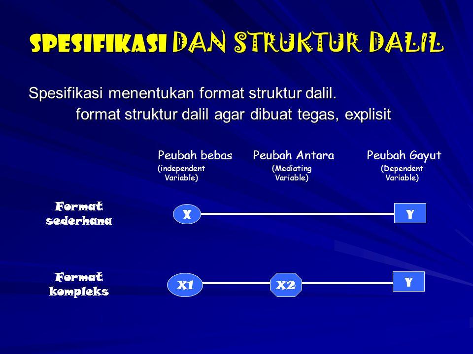 SPESIFIKASI DAN STRUKTUR DALIL Spesifikasi menentukan format struktur dalil. format struktur dalil agar dibuat tegas, explisit Peubah bebas (independe