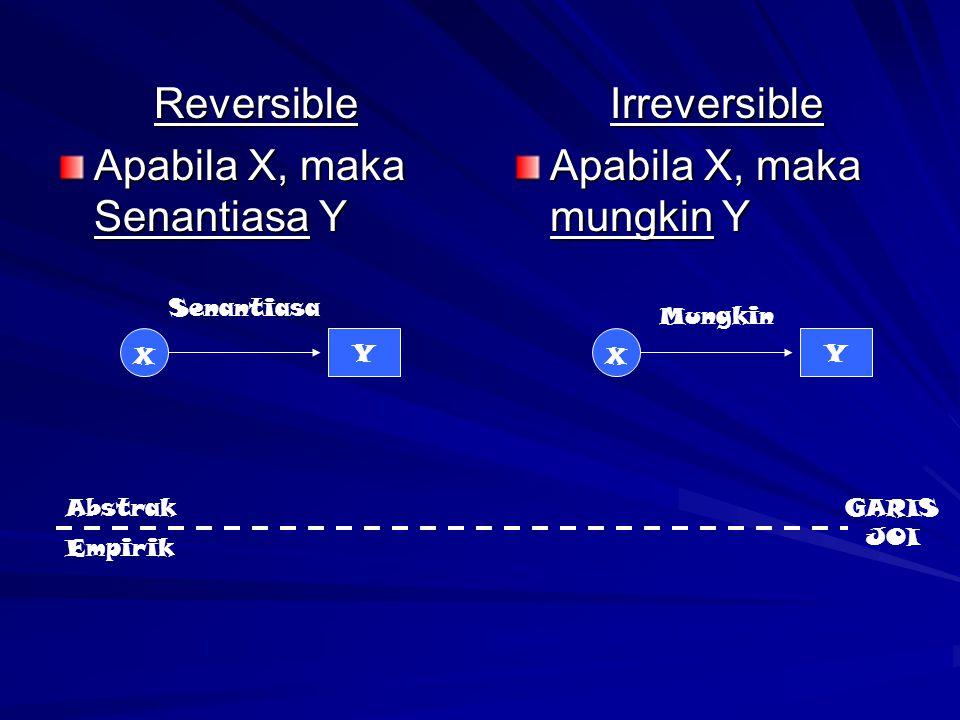 Reversible Apabila X, maka Senantiasa Y Irreversible Apabila X, maka mungkin Y X Y X Y Abstrak Empirik Senantiasa Mungkin GARIS JOI