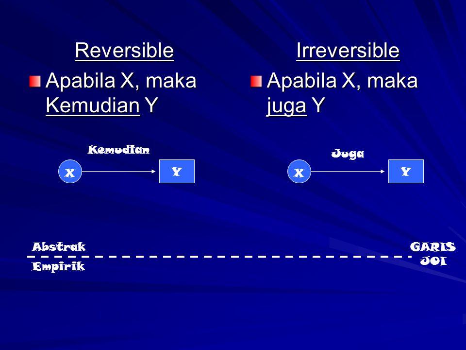 Reversible Apabila X, maka Kemudian Y Irreversible Apabila X, maka juga Y X Y X Y Abstrak Empirik Kemudian Juga GARIS JOI