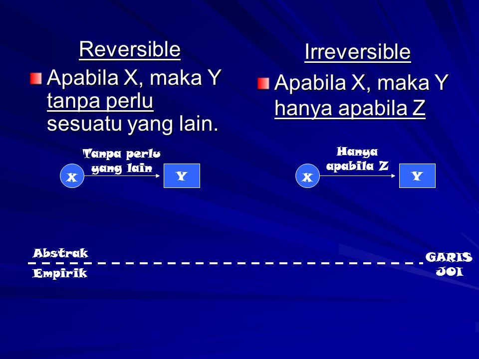 Reversible Apabila X, maka Y tanpa perlu sesuatu yang lain. Irreversible Apabila X, maka Y hanya apabila Z X Y X Y Abstrak Empirik Tanpa perlu yang la
