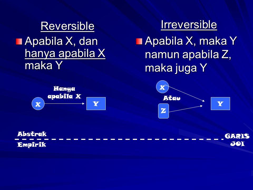 Reversible Apabila X, dan hanya apabila X maka Y Irreversible Apabila X, maka Y namun apabila Z, maka juga Y X Y X Y Abstrak Empirik Hanya apabila X G