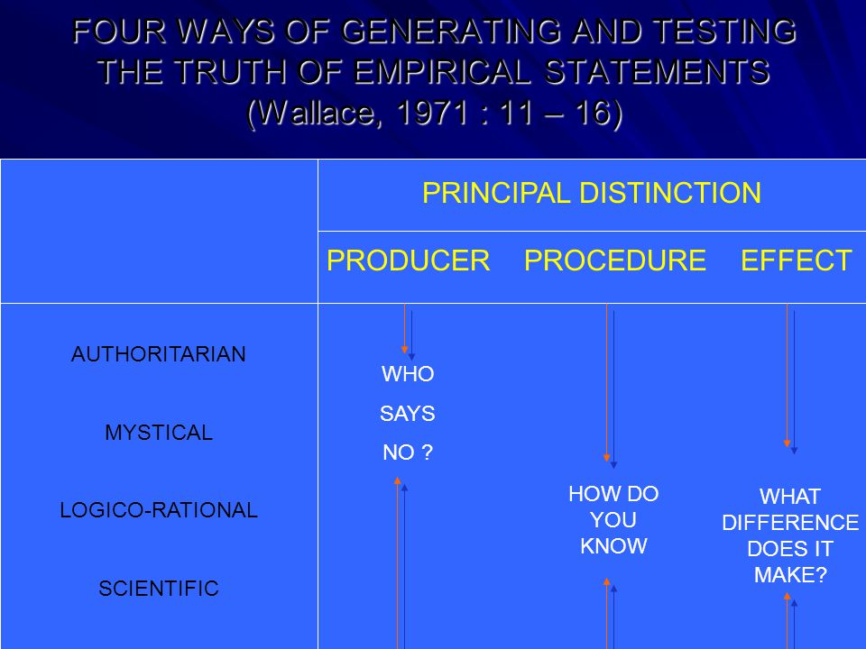 CONCEPT FORMATION, PROPOSITION FORMATION, AND PROPOSITION ARRANGEMENT THEORIES Logical Deduction Hypotheses LOGICAL INFERENCE EMPIRICAL GENERALIZATIONS DECISION TO ACCEPT OR REJECT HYPOTHESES OBSERVATIONS INTERPRETATION, INSTRUMENTATION, SCALING, AND SAMPLING MEASUREMENT, SAMPLE SUMMARIZATION, AND PARAMETER ESTIMATION TESTS OF HYPOTHESES