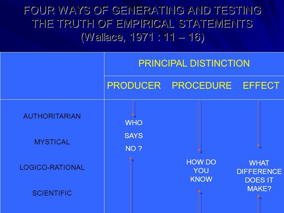 Definisi MENENTUKAN BATAS MAKNA YANG DIKANDUNG KONSEP DEFINDIENDUM = Definiens Genus ProximumDifferentia Specifica Menentukan macam konsep Menentukan aras ukuran konsep Macam Konsep AtributPeubah (Variabel) Nominal Ordinal Cardinal RatioInterval Aras Ukuran Konsep