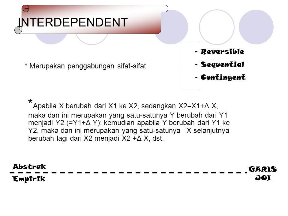 INTERDEPENDENT * Apabila X berubah dari X1 ke X2, sedangkan X2=X1+Δ X, maka dan ini merupakan yang satu-satunya Y berubah dari Y1 menjadi Y2 (=Y1+Δ Y)