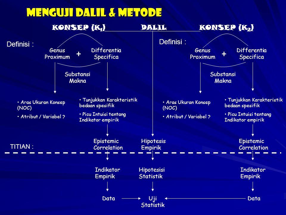 Menguji dalil & metode Definisi : Genus Proximum + Differentia Specifica Substansi Makna Aras Ukuran Konsep (NOC) Atribut / Variabel ? Tunjukkan Karak