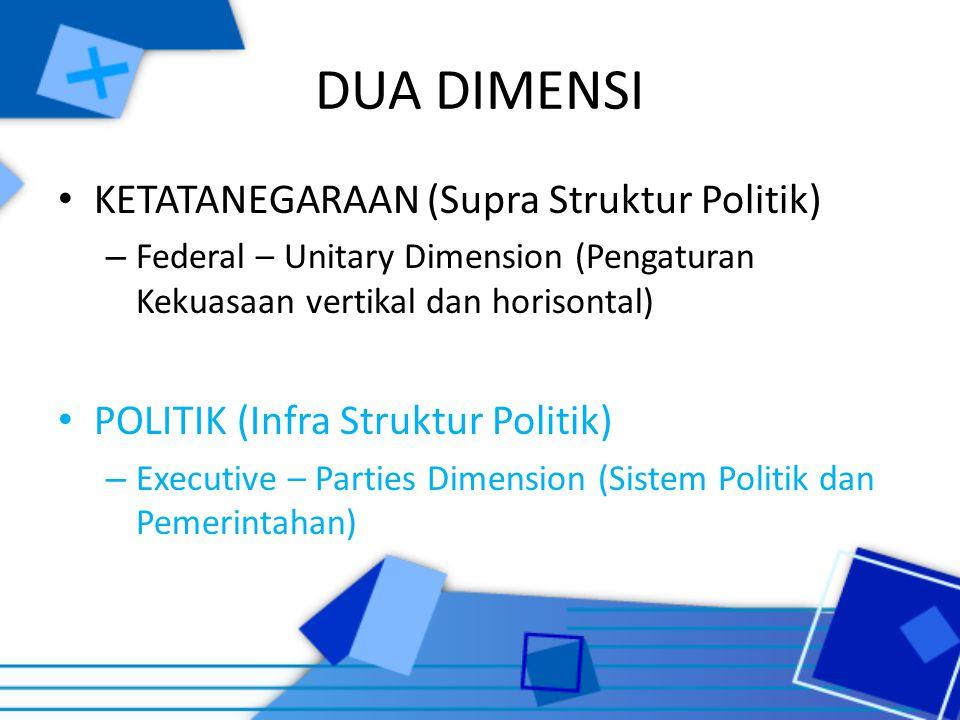 DUA DIMENSI KETATANEGARAAN (Supra Struktur Politik) – Federal – Unitary Dimension (Pengaturan Kekuasaan vertikal dan horisontal) POLITIK (Infra Strukt