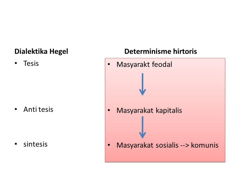 Dialektika Hegel Tesis Anti tesis sintesis Determinisme hirtoris Masyarakt feodal Masyarakat kapitalis Masyarakat sosialis --> komunis Masyarakt feoda