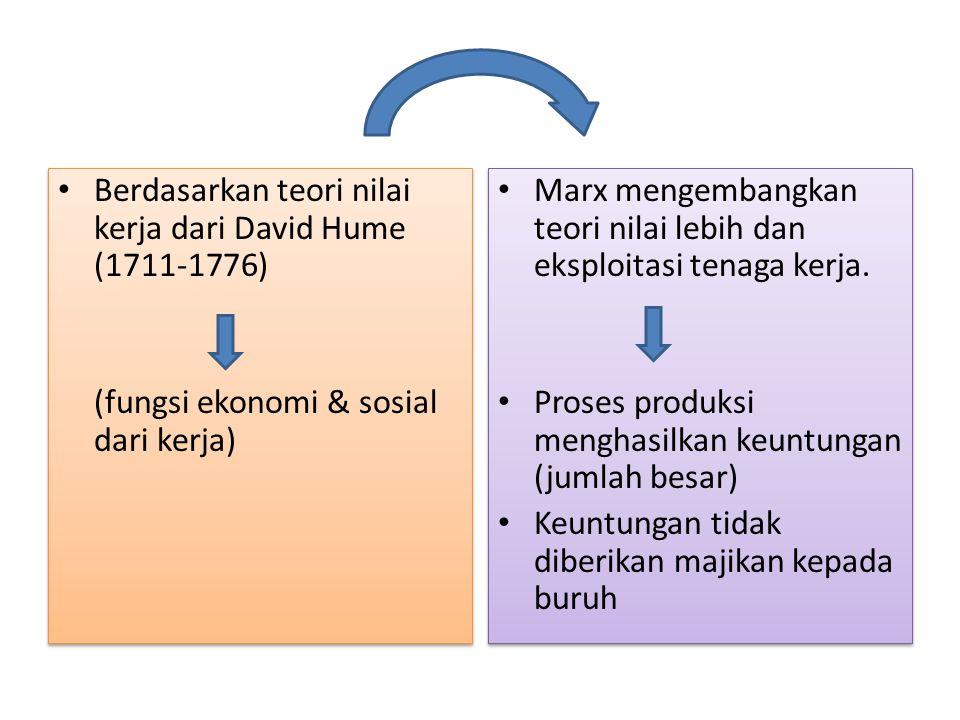 Berdasarkan teori nilai kerja dari David Hume (1711-1776) (fungsi ekonomi & sosial dari kerja) Berdasarkan teori nilai kerja dari David Hume (1711-177