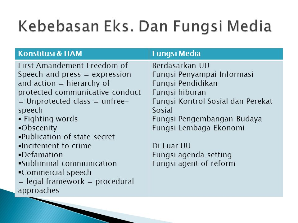 Konstitusi & HAMFungsi Media First Amandement Freedom of Speech and press = expression and action = hierarchy of protected communicative conduct = Unp