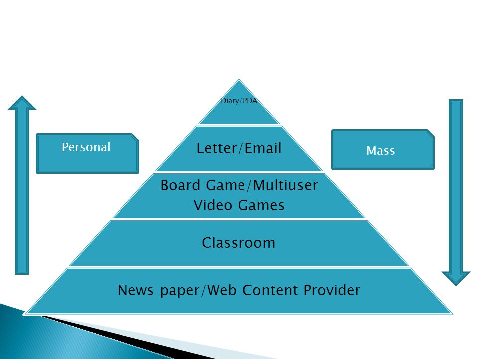 Diary/PDA Letter/Email Board Game/Multiuser Video Games Classroom News paper/Web Content Provider Personal Mass