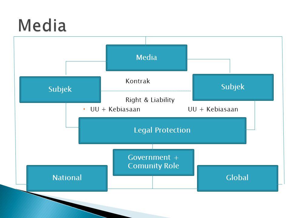  Kontrak  Right & Liability  UU + Kebiasaan UU + Kebiasaan Media Subjek Legal Protection Government + Comunity Role GlobalNational