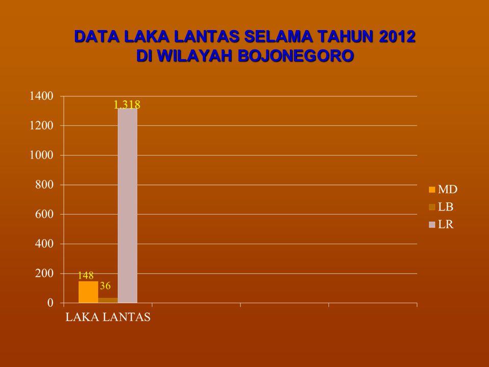 DATA LAKA LANTAS SELAMA TAHUN 2012 DI WILAYAH BOJONEGORO 1.318