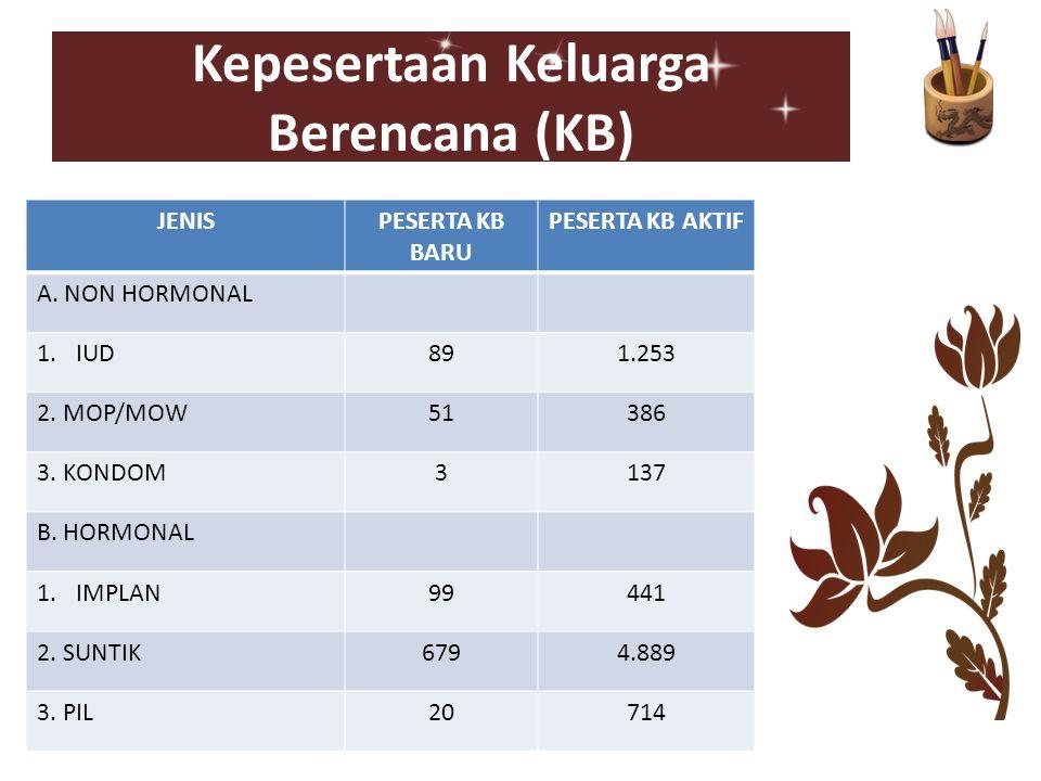 Kepesertaan Keluarga Berencana (KB) JENISPESERTA KB BARU PESERTA KB AKTIF A. NON HORMONAL 1.IUD891.253 2. MOP/MOW51386 3. KONDOM3137 B. HORMONAL 1.IMP
