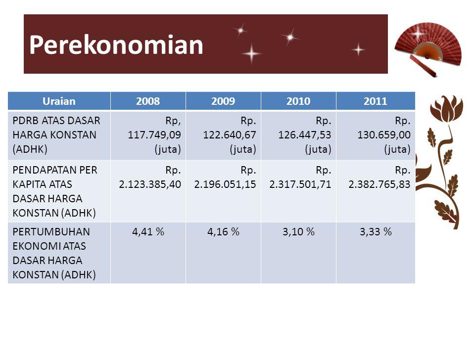 Perekonomian Uraian2008200920102011 PDRB ATAS DASAR HARGA KONSTAN (ADHK) Rp, 117.749,09 (juta) Rp. 122.640,67 (juta) Rp. 126.447,53 (juta) Rp. 130.659
