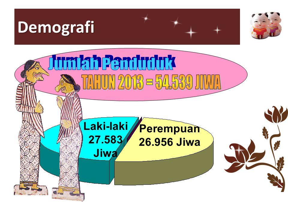 Demografi Laki-laki 27.583 Jiwa Perempuan 26.956 Jiwa