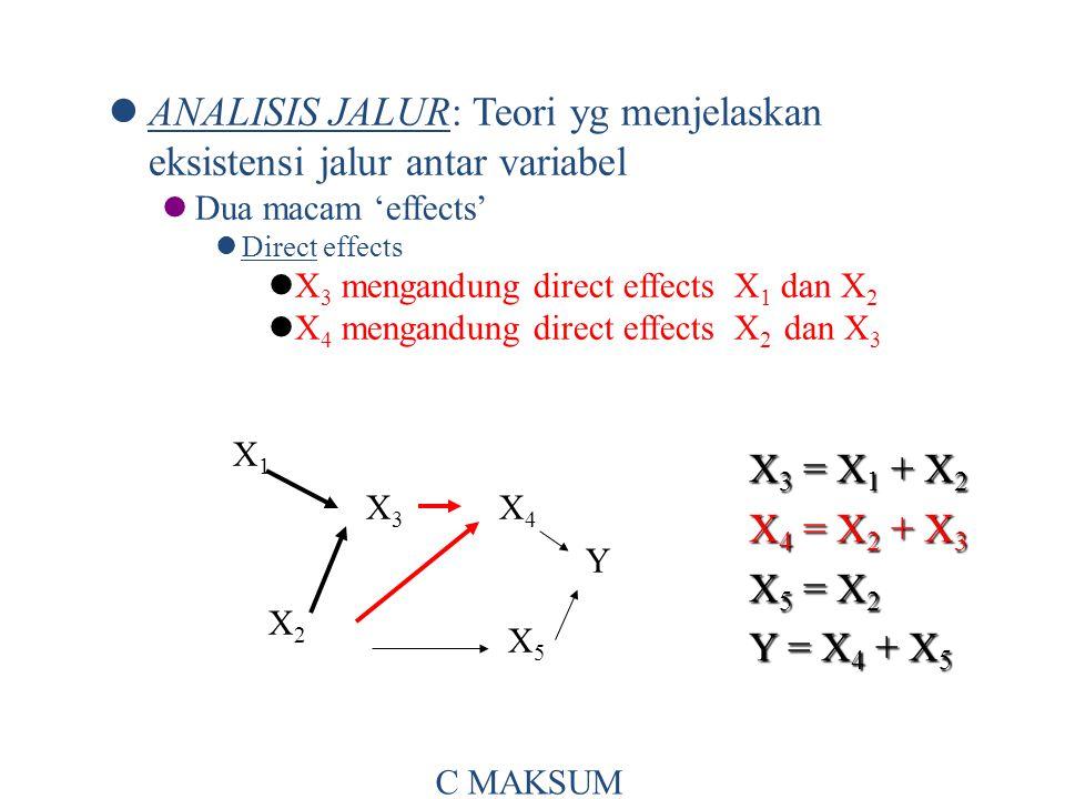 ANALISIS JALUR: Teori yg menjelaskan eksistensi jalur antar variabel Dua macam 'effects' Direct effects X 3 mengandung direct effects X 1 dan X 2 X 4 mengandung direct effects X 2 dan X 3 X 3 = X 1 + X 2 X 4 = X 2 + X 3 X 5 = X 2 Y = X 4 + X 5 X1X1 X3X3 X4X4 X2X2 X5X5 Y C MAKSUM