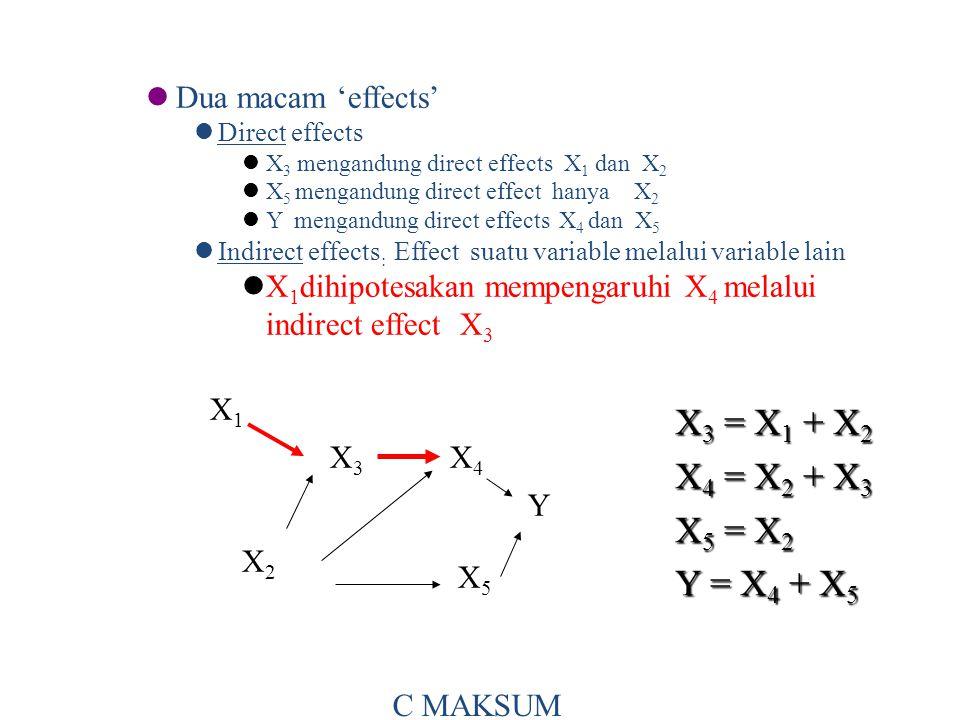 Dua macam 'effects' Direct effects X 3 mengandung direct effects X 1 dan X 2 X 5 mengandung direct effect hanya X 2 Y mengandung direct effects X 4 dan X 5 Indirect effects : Effect suatu variable melalui variable lain X 1 dihipotesakan mempengaruhi X 4 melalui indirect effect X 3 X 3 = X 1 + X 2 X 4 = X 2 + X 3 X 5 = X 2 Y = X 4 + X 5 X1X1 X3X3 X4X4 X2X2 X5X5 Y C MAKSUM