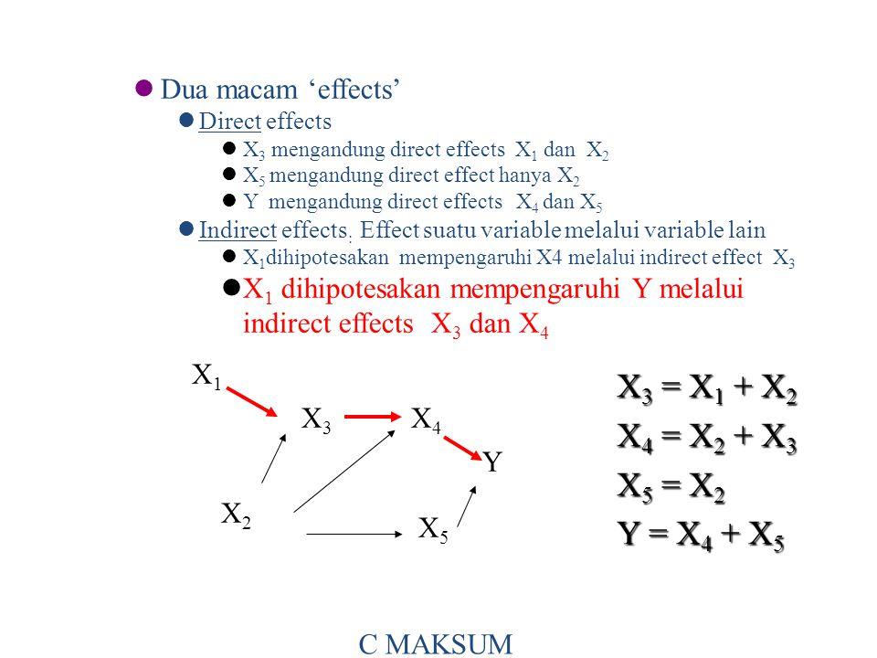 Dua macam 'effects' Direct effects X 3 mengandung direct effects X 1 dan X 2 X 5 mengandung direct effect hanya X 2 Y mengandung direct effects X 4 dan X 5 Indirect effects : Effect suatu variable melalui variable lain X 1 dihipotesakan mempengaruhi X4 melalui indirect effect X 3 X 1 dihipotesakan mempengaruhi Y melalui indirect effects X 3 dan X 4 X 3 = X 1 + X 2 X 4 = X 2 + X 3 X 5 = X 2 Y = X 4 + X 5 X1X1 X3X3 X4X4 X2X2 X5X5 Y C MAKSUM
