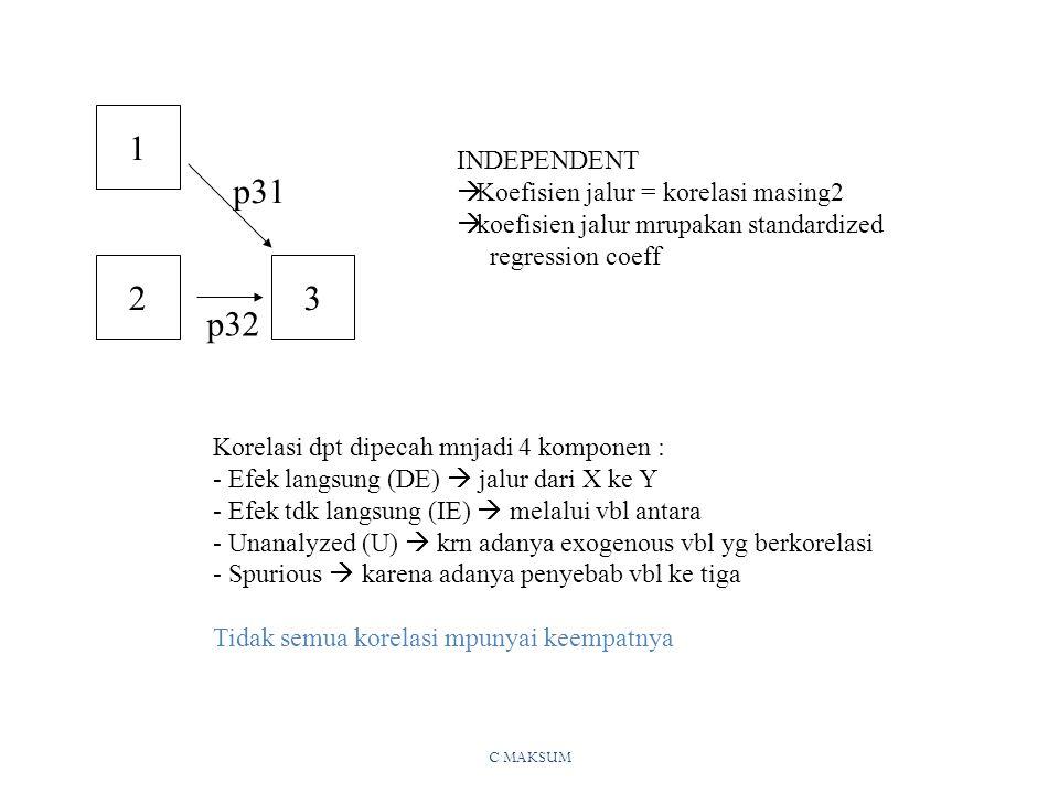 C MAKSUM 32 1 p31 p32 INDEPENDENT  Koefisien jalur = korelasi masing2  koefisien jalur mrupakan standardized regression coeff Korelasi dpt dipecah mnjadi 4 komponen : - Efek langsung (DE)  jalur dari X ke Y - Efek tdk langsung (IE)  melalui vbl antara - Unanalyzed (U)  krn adanya exogenous vbl yg berkorelasi - Spurious  karena adanya penyebab vbl ke tiga Tidak semua korelasi mpunyai keempatnya