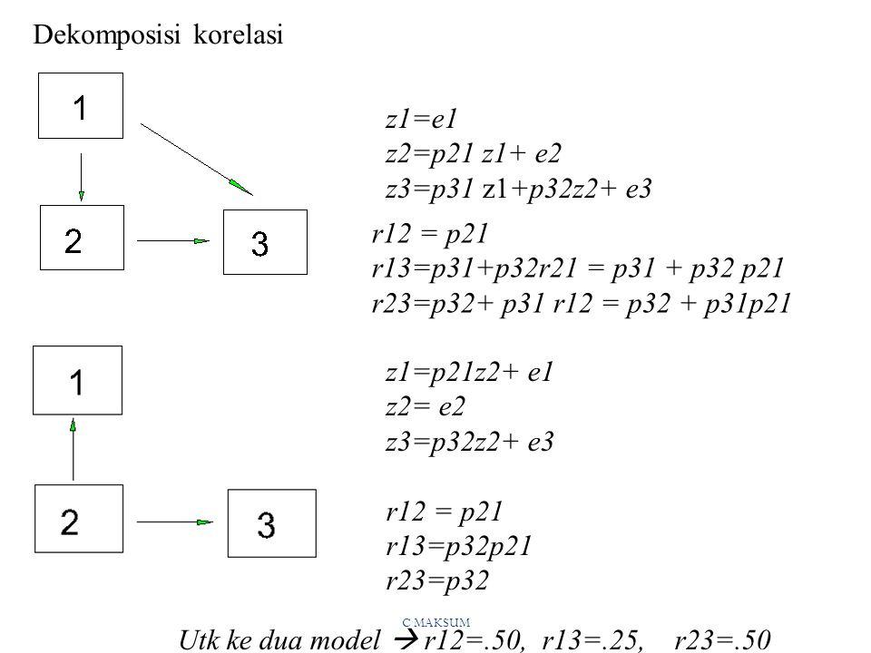 C MAKSUM z1=e1 z2=p21 z1+ e2 z3=p31 z1+p32z2+ e3 Dekomposisi korelasi r12 = p21 r13=p31+p32r21 = p31 + p32 p21 r23=p32+ p31 r12 = p32 + p31p21 z1=p21z2+ e1 z2= e2 z3=p32z2+ e3 r12 = p21 r13=p32p21 r23=p32 Utk ke dua model  r12=.50, r13=.25, r23=.50