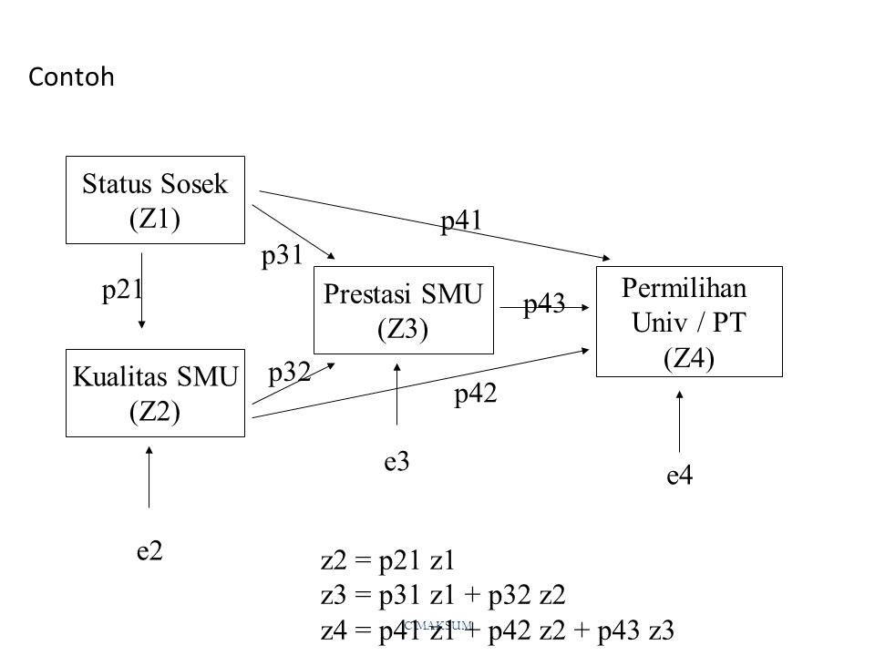 C MAKSUM Contoh Kualitas SMU (Z2) Prestasi SMU (Z3) Status Sosek (Z1) Permilihan Univ / PT (Z4) e2 e4 e3 z2 = p21 z1 z3 = p31 z1 + p32 z2 z4 = p41 z1 + p42 z2 + p43 z3 p21 p43 p32 p31 p41 p42