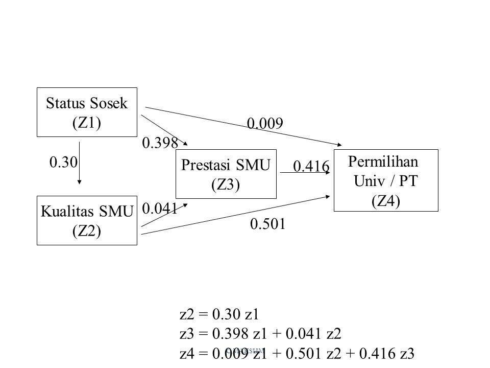 C MAKSUM Kualitas SMU (Z2) Prestasi SMU (Z3) Status Sosek (Z1) Permilihan Univ / PT (Z4) z2 = 0.30 z1 z3 = 0.398 z1 + 0.041 z2 z4 = 0.009 z1 + 0.501 z2 + 0.416 z3 0.30 0.416 0.041 0.398 0.009 0.501