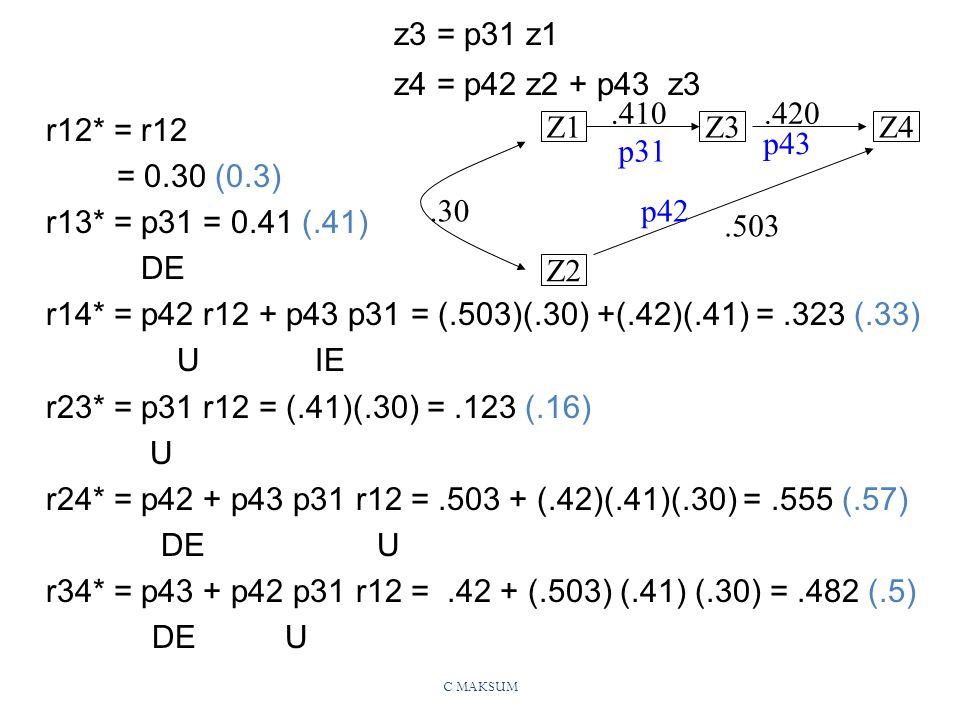 C MAKSUM z3 = p31 z1 z4 = p42 z2 + p43 z3 r12* = r12 = 0.30 (0.3) r13* = p31 = 0.41 (.41) DE r14* = p42 r12 + p43 p31 = (.503)(.30) +(.42)(.41) =.323 (.33) U IE r23* = p31 r12 = (.41)(.30) =.123 (.16) U r24* = p42 + p43 p31 r12 =.503 + (.42)(.41)(.30) =.555 (.57) DE U r34* = p43 + p42 p31 r12 =.42 + (.503) (.41) (.30) =.482 (.5) DE U Z1Z3Z4 Z2.410.420.503.30 p31 p43 p42