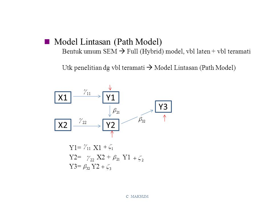 C MAKSUM odel Lintasan (Path Model) Bentuk umum SEM  Full (Hybrid) model, vbl laten + vbl teramati Utk penelitian dg vbl teramati  Model Lintasan (Path Model) M X1Y1 X2Y2 Y3 Y1= X1 Y2= X2 + Y1 Y3= Y2