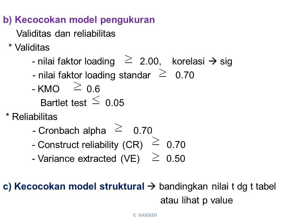 b) Kecocokan model pengukuran Validitas dan reliabilitas * Validitas - nilai faktor loading 2.00, korelasi  sig - nilai faktor loading standar 0.70 - KMO 0.6 Bartlet test 0.05 * Reliabilitas - Cronbach alpha 0.70 - Construct reliability (CR) 0.70 - Variance extracted (VE) 0.50 c) Kecocokan model struktural  bandingkan nilai t dg t tabel atau lihat p value C MAKSUM