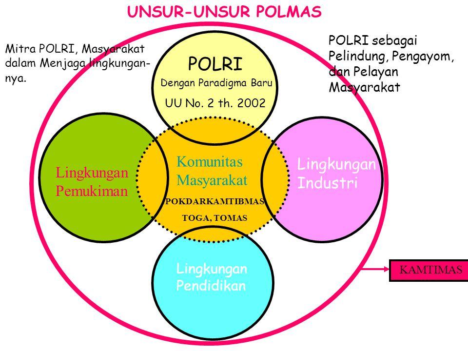 POLRI Lingkungan Industri Lingkungan Pemukiman Komunitas Masyarakat POKDARKAMTIBMAS TOGA, TOMAS Lingkungan Pendidikan Dengan Paradigma Baru UU No. 2 t