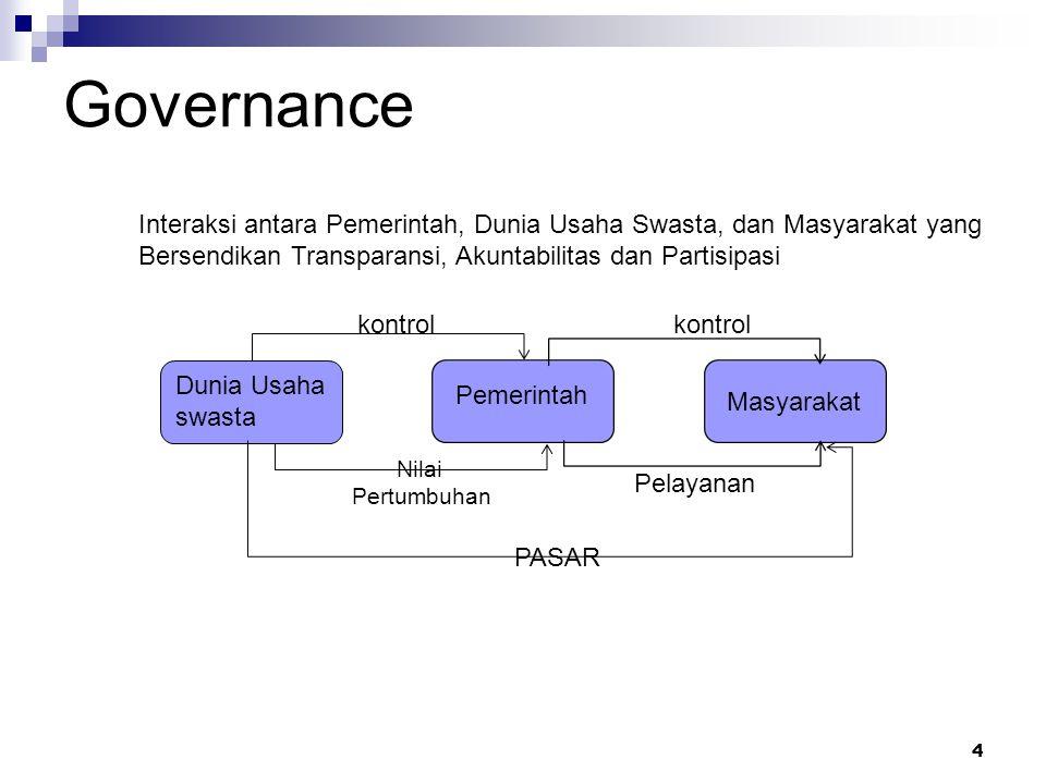 Governance 4 Dunia Usaha swasta Pemerintah Masyarakat kontrol Nilai Pertumbuhan Pelayanan PASAR Interaksi antara Pemerintah, Dunia Usaha Swasta, dan M