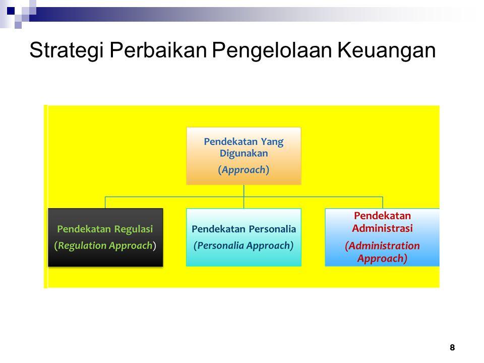 Pada Tahun 2008 Disusun Peraturan Daerah Nomor 12 Tahun 2008 Tentang Pokok-pokok Pengelolaan Keuangan Daerah; Pada Tahun 2009 Disusun Peraturan Gubernur Nomor 108 Tahun 2009 Tentang Sistem dan Prosedur Pengelolaan Keuangan Daerah dan Peraturan Gubernur Nomor 118 Tahun 2009 Tentang Kebijakan Akuntansi Pemerintah Provinsi Jawa Barat; Peraturan Gubernur Jawa Barat No.