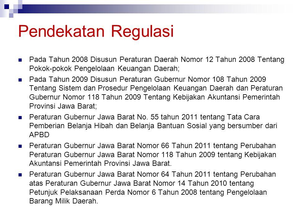 Pada Tahun 2008 Disusun Peraturan Daerah Nomor 12 Tahun 2008 Tentang Pokok-pokok Pengelolaan Keuangan Daerah; Pada Tahun 2009 Disusun Peraturan Gubern