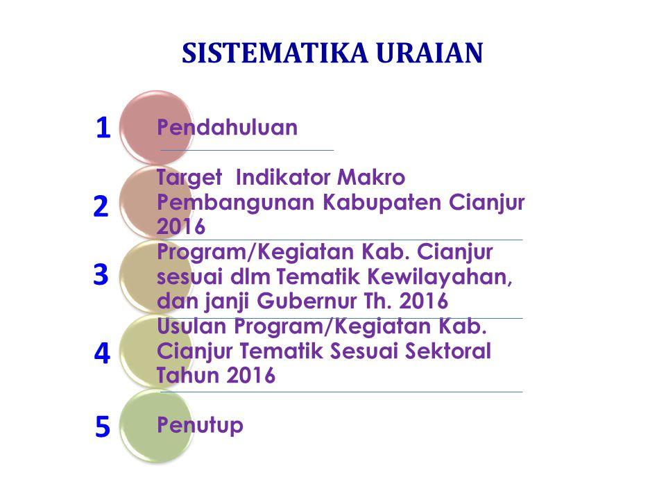 SISTEMATIKA URAIAN Pendahuluan Target Indikator Makro Pembangunan Kabupaten Cianjur 2016 Program/Kegiatan Kab.