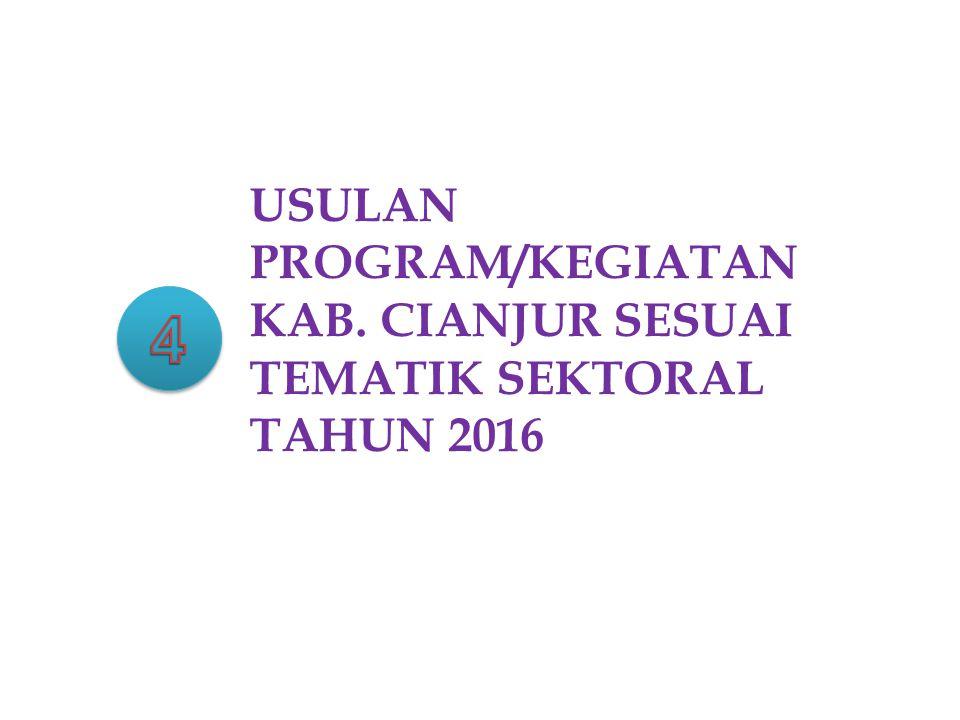 USULAN PROGRAM/KEGIATAN KAB. CIANJUR SESUAI TEMATIK SEKTORAL TAHUN 2016