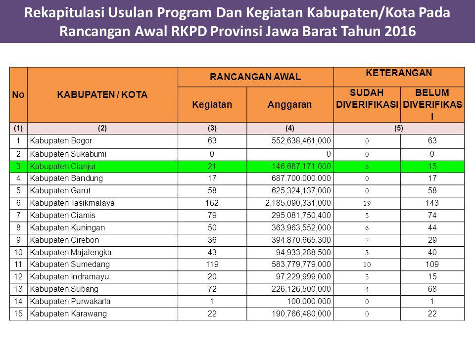 Rekapitulasi Usulan Program Dan Kegiatan Kabupaten/Kota Pada Rancangan Awal RKPD Provinsi Jawa Barat Tahun 2016 No KABUPATEN / KOTA RANCANGAN AWAL KETERANGAN KegiatanAnggaran SUDAH DIVERIFIKASI BELUM DIVERIFIKAS I (1)(2)(3)(4)(5) 1Kabupaten Bogor63552,638,461,000 0 63 2Kabupaten Sukabumi00 0 0 3Kabupaten Cianjur21146,687,171,000 6 15 4Kabupaten Bandung17687.700.000.000 0 17 5Kabupaten Garut58625,324,137,000 0 58 6Kabupaten Tasikmalaya1622,185,090,331,000 19 143 7Kabupaten Ciamis79295,081,750,400 5 74 8Kabupaten Kuningan50363,963,552,000 6 44 9Kabupaten Cirebon36394.870.665.300 7 29 10Kabupaten Majalengka4394,933,288,500 3 40 11Kabupaten Sumedang119583,779,779,000 10 109 12Kabupaten Indramayu2097,229,999,000 5 15 13Kabupaten Subang72226,126,500,000 4 68 14Kabupaten Purwakarta1100.000.000 0 1 15Kabupaten Karawang22190,766,480,000 0 22