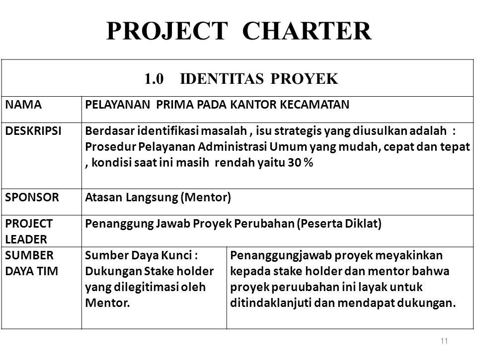 PROJECT CHARTER 1.0 IDENTITAS PROYEK NAMAPELAYANAN PRIMA PADA KANTOR KECAMATAN DESKRIPSIBerdasar identifikasi masalah, isu strategis yang diusulkan ad