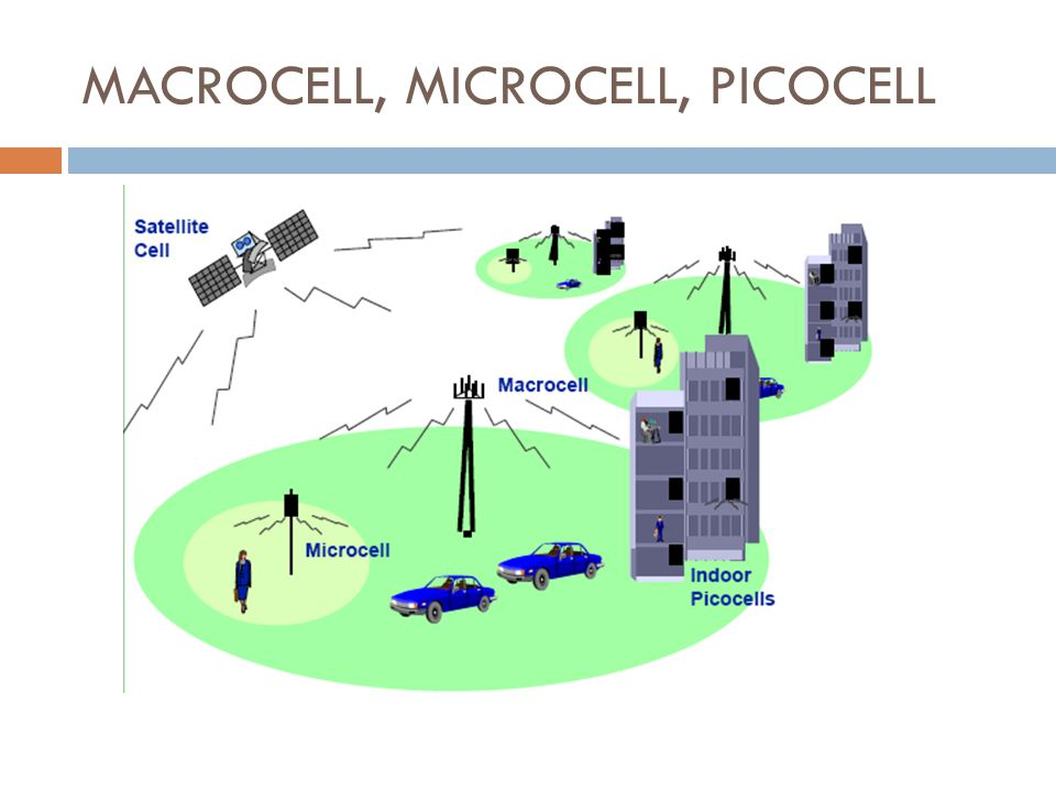 MACROCELL, MICROCELL, PICOCELL