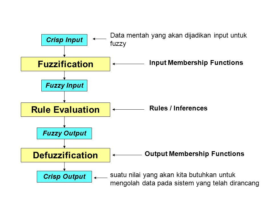 Crisp Input Fuzzy Input Fuzzy Output Crisp Output Fuzzification Rule Evaluation Defuzzification Input Membership Functions Rules / Inferences Output M