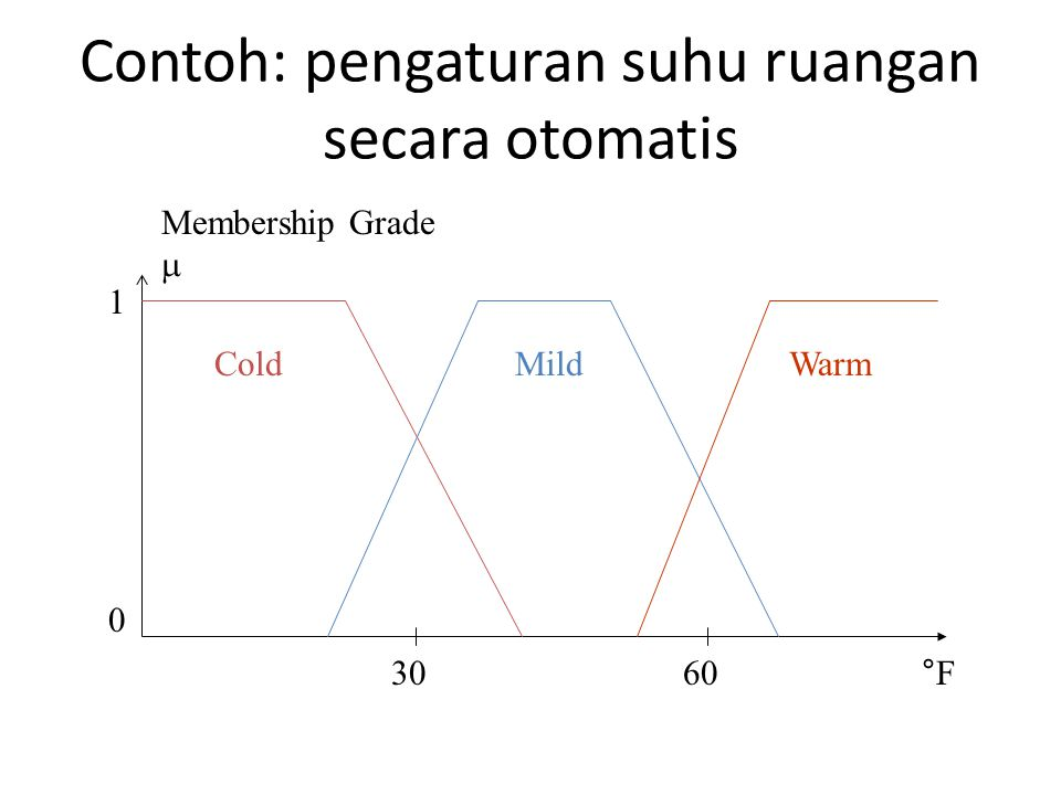 Contoh: pengaturan suhu ruangan secara otomatis WarmMildCold °F Membership Grade  1 0 3060