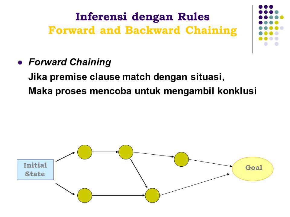 Forward Chaining Jika premise clause match dengan situasi, Maka proses mencoba untuk mengambil konklusi Inferensi dengan Rules Forward and Backward Ch