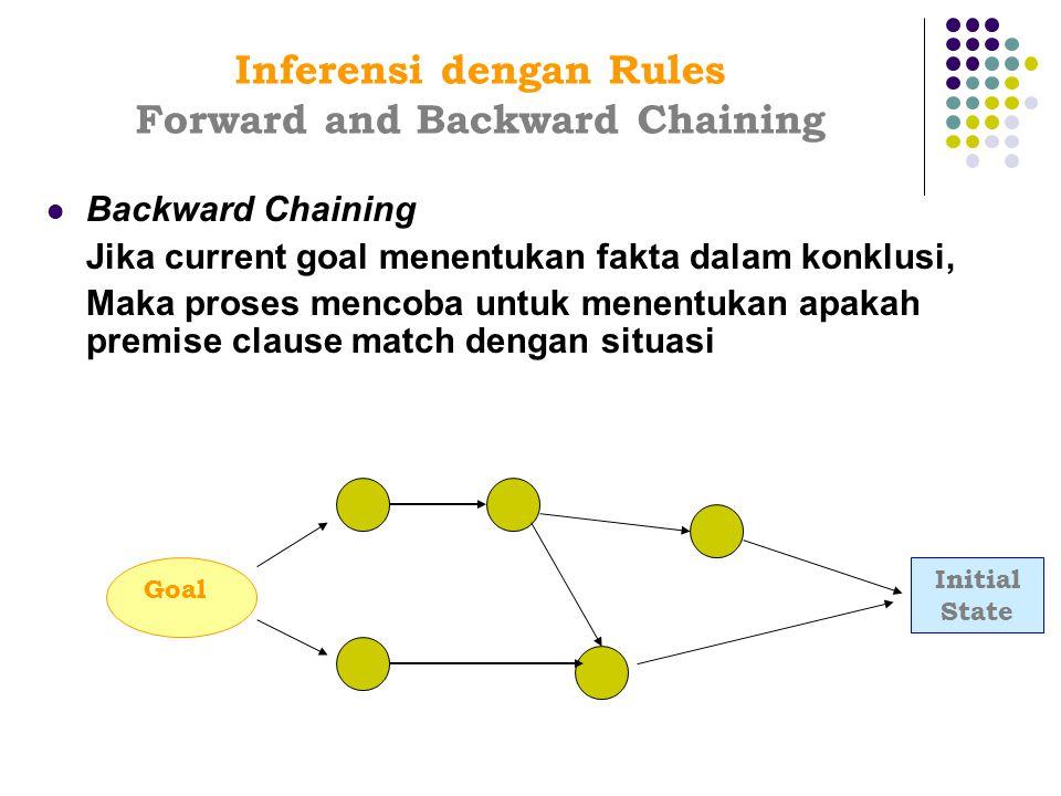 Backward Chaining Jika current goal menentukan fakta dalam konklusi, Maka proses mencoba untuk menentukan apakah premise clause match dengan situasi I