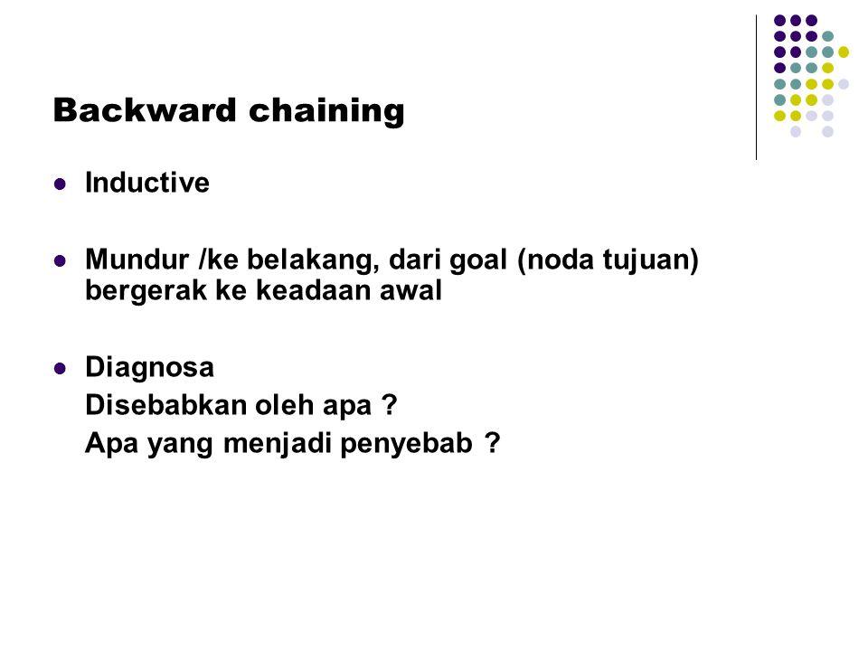 Backward chaining Inductive Mundur /ke belakang, dari goal (noda tujuan) bergerak ke keadaan awal Diagnosa Disebabkan oleh apa ? Apa yang menjadi peny