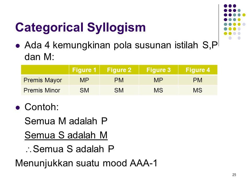 Categorical Syllogism Ada 4 kemungkinan pola susunan istilah S,P dan M: Contoh: Semua M adalah P Semua S adalah M  Semua S adalah P Menunjukkan suatu mood AAA-1 25 Figure 1Figure 2Figure 3Figure 4 Premis MayorMPPMMPPM Premis MinorSM MS