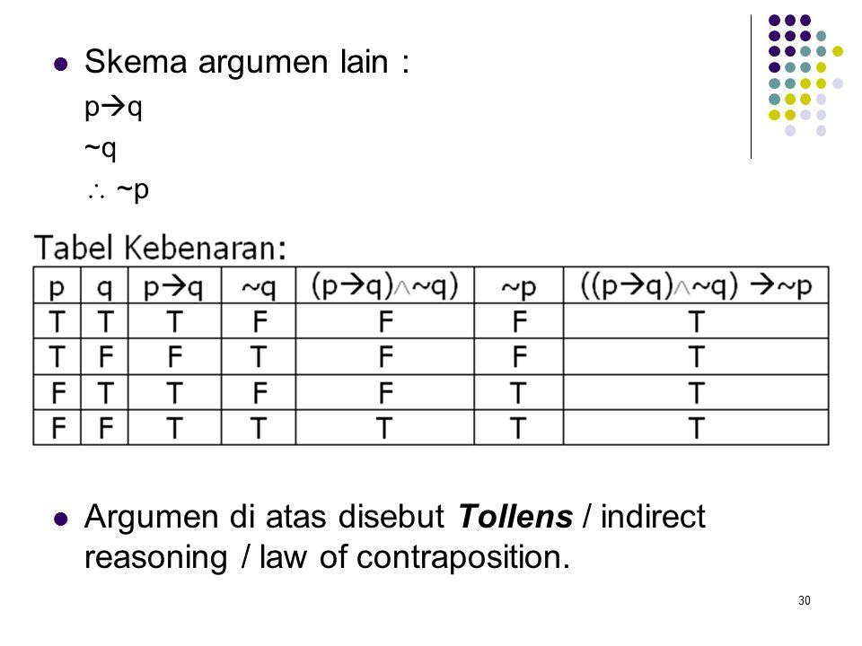 30 Skema argumen lain : p  q ~q  ~p Argumen di atas disebut Tollens / indirect reasoning / law of contraposition.