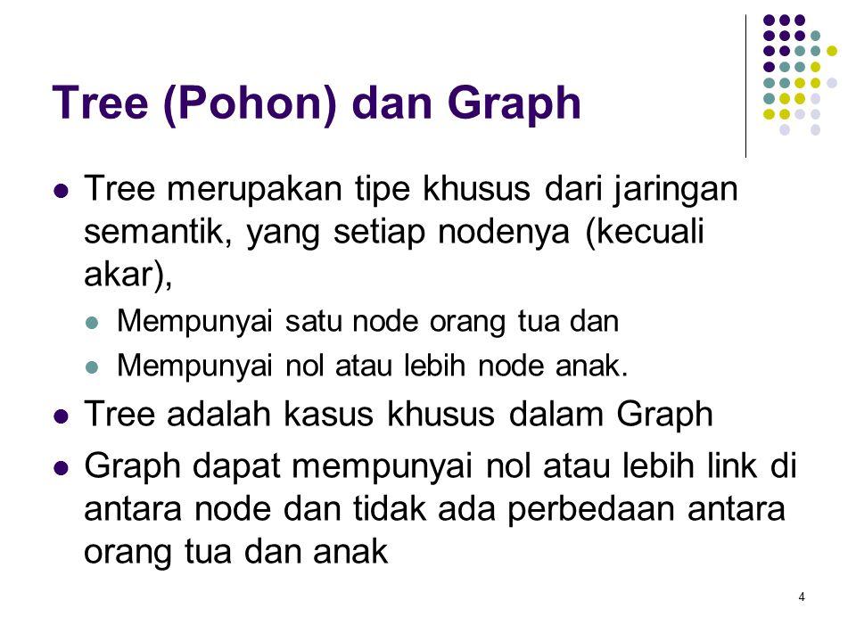 Tree (Pohon) dan Graph Tree merupakan tipe khusus dari jaringan semantik, yang setiap nodenya (kecuali akar), Mempunyai satu node orang tua dan Mempunyai nol atau lebih node anak.